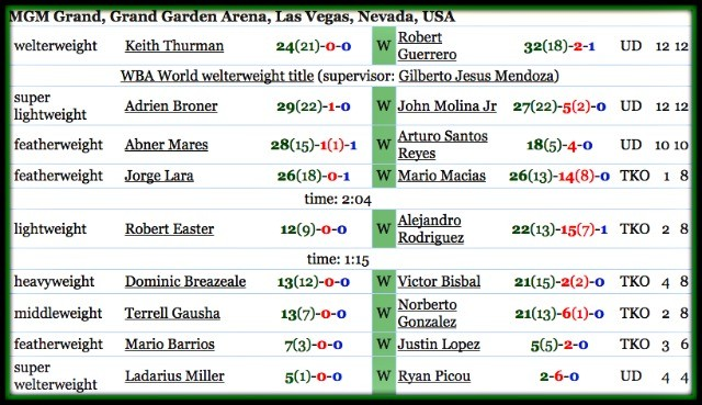 Entire fight card of March 7, 2015 at the MGM Grand Arena